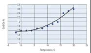 Fig 2. Effect of IsoMist Temperature on ICP-MS Oxide Ratio; Data Courtesy of David Jones, ALS Chemex.