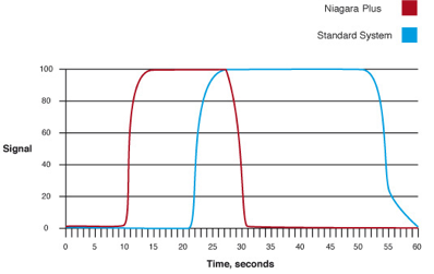 Typical cycle time for Niagara Plus compared with standard ICP system.